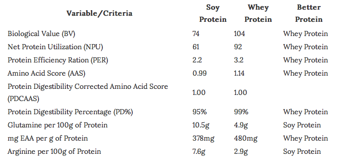 Papa Steve's Whey Protein v. Soy Protein Chart